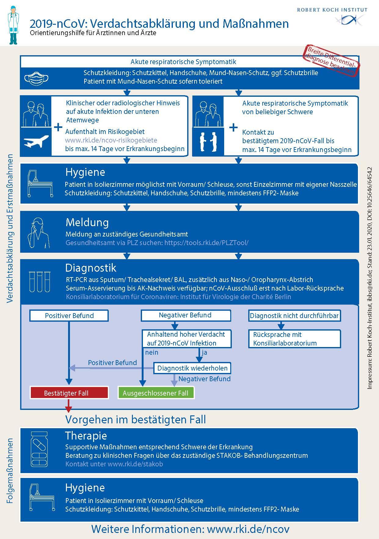 Coronavirus: Verdachtsabklärung und Maßnahmen